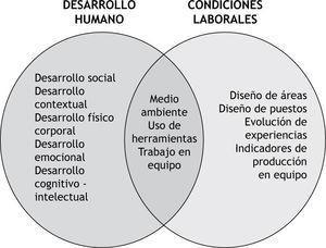 Intersección Dimensiones Desarrollo Humano y Condiciones Laborales.