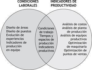Intersección Dimensiones Desarrollo Humanoy Condiciones Laborales.