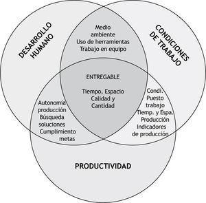 Intersección Dimensiones Desarrollo Humano, Condiciones Laborales y Productividad.
