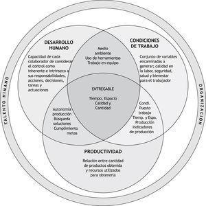 Modelo de gestión organizacional basado en el logro de objetivos.