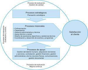 Mapa de procesos propuesto para la Secretaría de Cultura y Deportes de Quibdó. Fuente: elaboración propia.
