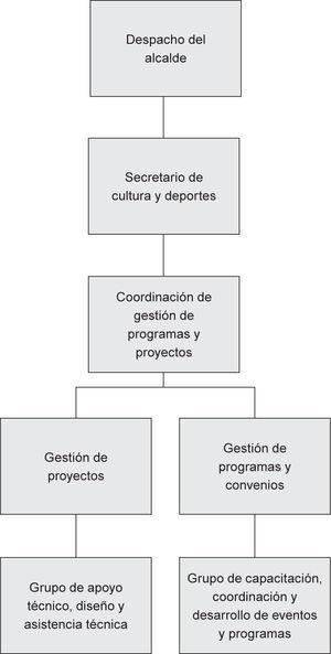Organigrama propuesto para la Secretaria de Deportes de Quibdó. Fuente: elaboración propia.