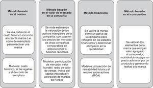Métodos de valoración del Brand Equity.