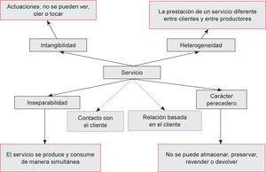 Características de los servicios.