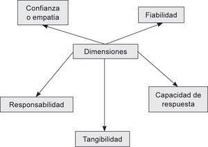 Dimensiones para evaluar la calidad percibida.