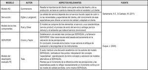 Modelos adicionales de medición de la calidad del servicio percibido.