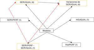 Modelos utilizados en las investigaciones analizadas.