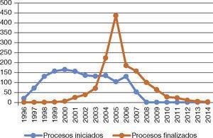 – Comportamiento de procesos de liquidación obligatoria.
