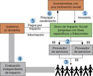 – Esquema de los Bonos de Impacto Social. Fuente: FOMIN (2014).