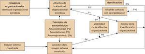 – Relación entre la identidad organizacional percibida y la imagen externa construida. Fuente: Dutton, Dukerich y Harquail (1994).