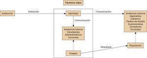 – Relación entre los factores clave identidad e imagen en la universidad como organización (modelo teórico). Fuente: elaboración propia.