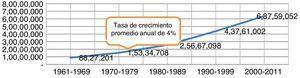 Comportamiento de la producción mundial de pavo 1961-2011 (toneladas).