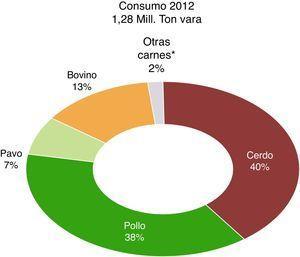Participación del pavo en el consumo de carnes en Chile.