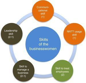Relation of skills that businesswomen have. Orange: outstanding skills only by women; Green: outstanding skills only by men; Brown: skills highlighted both by women as by men.