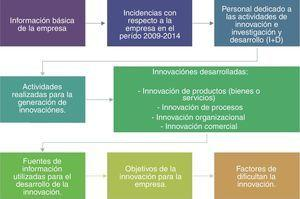 Estructura de la encuesta aplicada.