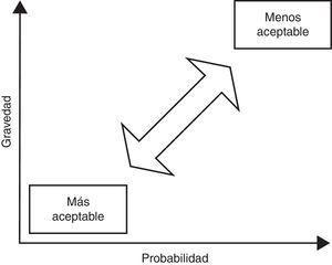 La cartografía de los riesgos: diagrama de Farmer.