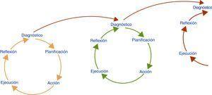 Espiral de ciclos sucesivos hermenéuticos.