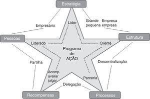 TEO incorporada ao modelo estrela. Fonte: elaborado pelos autores.