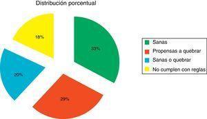 Distribución porcentual de los escenarios probables de las empresas analizadas. Fuente: elaboración propia a partir del análisis de datos.