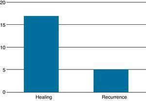 Assessment of primary healing index after LIFT in the treatment of perianal transsphincteric fistulas.