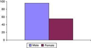 Prevalence of transsphincteric anal fistulae between genders.