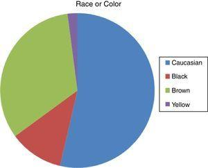 Distribution of patients according to race or ethnicity.