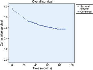 Cumulative overall survival in the study sample.