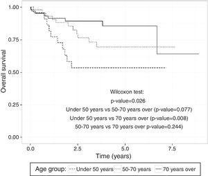 Overall survival estimated by Kaplan–Meier for rectal cancer data comparing age groups.
