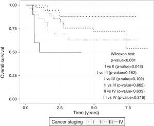 Disease-free survival estimated by Kaplan–Meier for rectal cancer data comparing cancer staging.