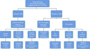 Algorithm proposed for the management of CD spontaneous abdominal abscess. CD, Crohn's disease&#59; PD, percutaneous drainage. a Corticosteroids may be considered in the presence of severe active inflammation in the bowel wall. b Interloop, intra-mesenteric or multiloculated abscess. c Asymptomatic patients after complete abscess resolution on imaging studies (CT, US, MR). d Less chance of definitive medical treatment success in non-naïve immunomodulator/biological patients&#59; consider delayed surgery.