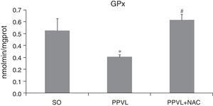 GPx. Effects of partial portal vein ligation (PPVL) and N-acetylcysteine (NAC) on GPx activity. SO, Sham-operated group; PPVL, partial portal vein ligation; PPVL+NAC, partial portal vein ligation treated with NAC. *p<0.05, #p<0.01 (n=6).