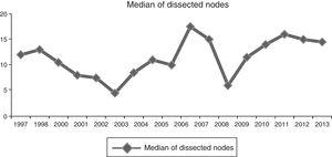 Median of dissected nodes over the years.