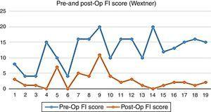 Comparison of pre- and post-op faecal incontinence score.