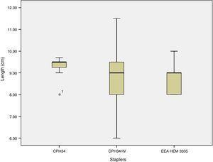Horizontal length descriptive statistics (cm).