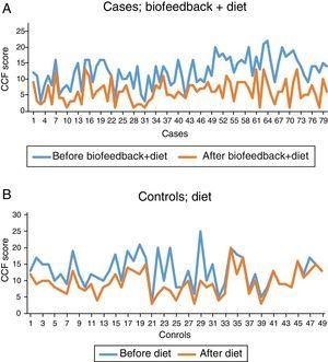 (A) Significant reduction of the CCF score in case group patients after biofeedback along with diet (p<0.001)&#59; (B) significant reduction of the CCF score in control group patients after the biofeedback along with diet (p<0.001), while in both case and control groups, CCF score after treatment significantly reduced, but rate of this reduction is more in case group (p<0.001).