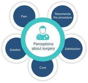 Perceptions of the patient about hemorrhoidectomy.