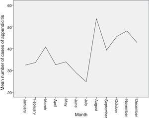 Mean number of cases of appendicitis during the months from January 2009 to April 2014.