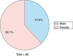 Distribution of the patients studied by gender.