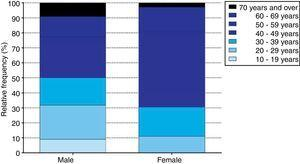 Distribution of the patients studied by age group and gender.