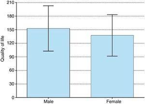 Quality of life according to gender.