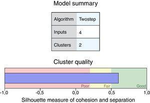 Cluster analysis applied to study domains. Silhouette index=0.6.