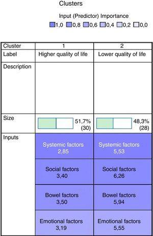 The importance of each domain in the prediction of quality of life.