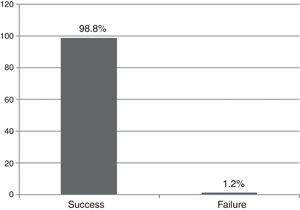 Success and failure rate.