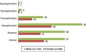 Characteristics of perianal fistulas in 200 patients submitted to surgery regarding type and location.