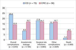 Postoperative complications between the groups. No significant statistical difference was found (Student's t test).