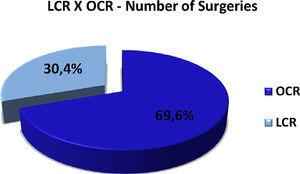 Proportion of surgeries – open versus laparoscopic approach.