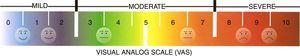 Visual Analog Scale (VAS) for pain.