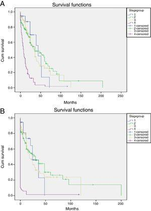 Kaplan Meier curve showing (A) overall survival by stage and (B) disease free survival by stage.