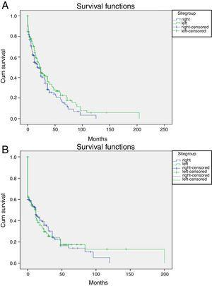 Kaplan Meier curve showing (A) overall survival by site and (B) disease free survival by site.
