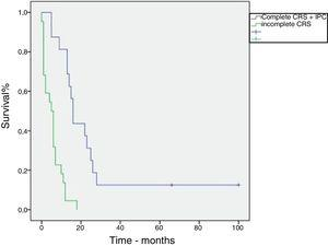 Kaplan–Meier curve. Overall survival of patients with peritoneal carcinomatosis secondary to colorretal cancer treated with cytoreductive surgery an intraperitoneal chemotherapy.
